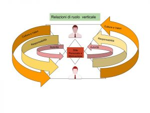Relazioni tra i ruoli, Manager - Subordinato